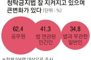 """공무원 62% """"청탁금지법 잘 지켜지고 있다""""… 일반인은 35%뿐"""