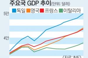 獨 경제 호황의 역설… 앞길 험난한 메르켈