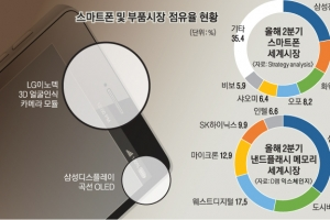 LG로 찍고 삼성으로 보는 최신폰