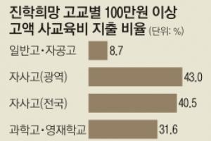 고교 서열화에 '고액 사교육'