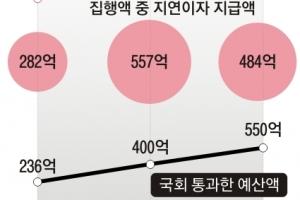 국가배상금 '쥐꼬리' 예산… 지연 이자만 年 400억원