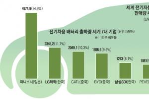 [이슈 포커스] '2차전지 레이스' 韓 추월 노리는 日·中