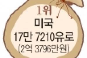 한국 금융자산 안녕하십니까