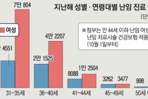 [단독] 스트레스·비만 탓…남성 난임 29% 늘었다