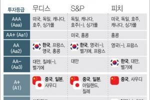 """피치, 한국 신용등급 AA- 유지…""""북한 리스크 악영향"""""""