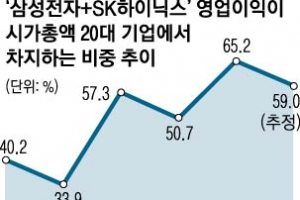 반도체 '슈퍼 호황'… 삼성 영업이익률 50% 돌파할까