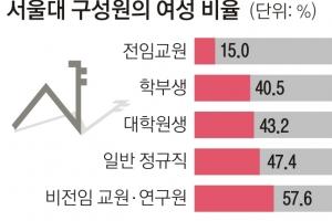서울대 女교수 15%…성 불평등 심각