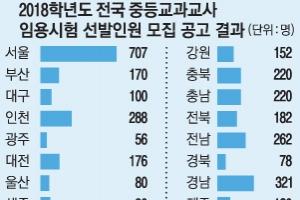 내년 공립 중등교사 4468명 선발