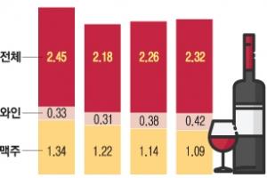 [특파원 생생 리포트] 뉴햄프셔 1인당 17.8ℓ '최대'… 와인 소비량 80년 새 5배 늘…