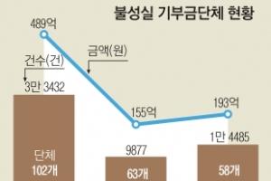 탈세 악용 가짜 기부금 '규제 사각지대'