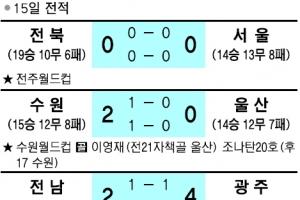 [프로축구] 완델손 '14분 해트트릭'…광주 클래식 잔류 희망