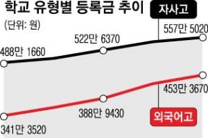 일반고 등록금 5년째 152만원…자사고는 일반고 3배로 올라