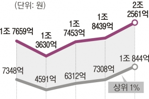 [단독] 상위 1% 상속액 37억…월급쟁이 연봉의 111배