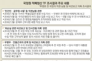 우병우와 각별한 추명호, 국정농단 눈치챈 직원 지방 전출