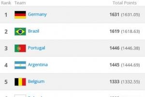 [월드컵] 잉글랜드와 스페인도 본선 조 추첨 때 '노 시드', 포트 2에
