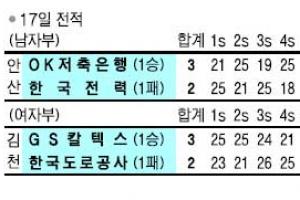 [프로배구] '송명근 부활' OK저축銀 첫 승 신고