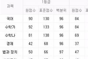 """10월 모의고사 등급컷 공개 """"국어, 수학(나) 어려워 불안"""""""