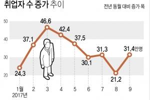 취업자수 증가 30만명대 회복…청년 체감실업률 '고공행진'