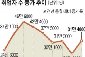 신규 취업자 30만명대…9월 '불안한 회복세'
