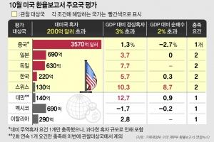 """[뉴스 분석]   환율조작국 급한 불 껐지만   """"미·중 갈등 땐 휘말릴 위험"""""""