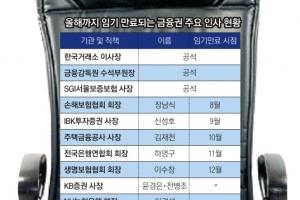 """임박한 금융권 인사 태풍 """"누가 오나"""" 촉각"""