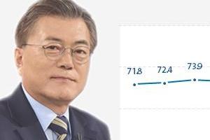 문 대통령, 국정지지율 67.9%···朴 '정치보복' 발언에 0.6%p↓