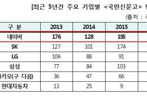 국민신문고 최다 민원발생 기업은?