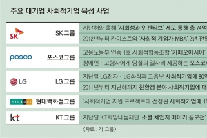 '사회적기업' 지원하는 대기업들… 공장 연결·무료 컨설팅까지