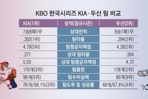 V11이냐 3연패냐… KS 첫 '단군 매치'
