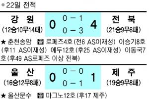 [프로축구] 4골 폭발한 전북 우승 매직넘버 '1'