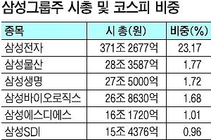 삼성그룹주 시총 529조… 코스피 비중의 33%