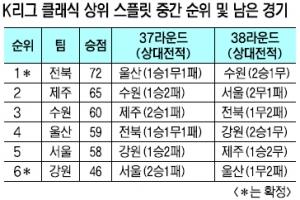 """""""ACL 막차 타자""""… K리그 3위 전쟁"""