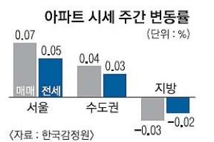 서울 보합세… 수도권·지방은 하락