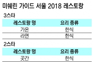 한식당 라연·가온 2년 연속 '미쉐린 3★'