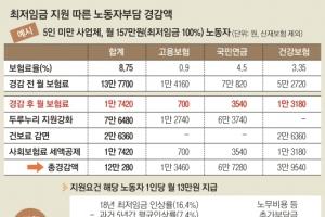 [최저임금 지원안] 월급 190만원 미만 대상…경비·청소업체 30인 넘어도 지급
