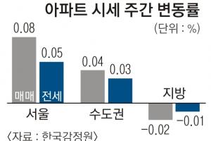 서울 아파트 값 0.08% '나홀로 상승'