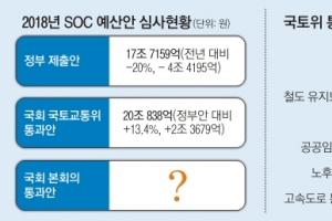 또 국회 SOC 예산 '뻥튀기'…금배지들의 '볼썽사나운 매직'