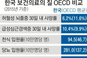 韓보건의료, OECD와 비교하니…암·뇌졸중 '우수' 당뇨·천식 '미흡'