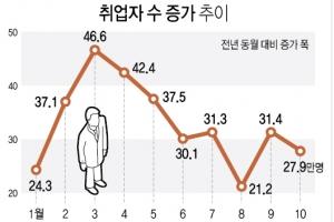 '불안한 고용' 취업자 증가폭 20만명대로·청년실업 악화