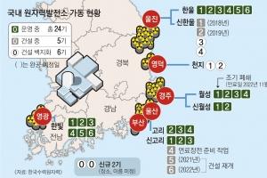 [포항 5.4 지진] 진앙서 45㎞ 월성1호기 경보 발생… 방사선 누출은 없어