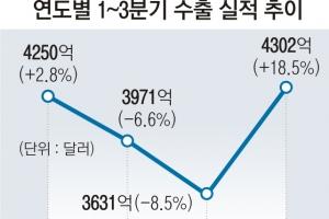 1~3분기 누적 수출액 18.5%↑… 역대 최대