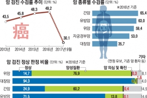 위암 검진 667만명…10명 중 1명만 정상