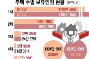 다주택자 40% 강남·서초 거주…관악구 주택 소유 37.7% 최저