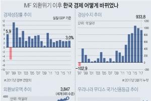 [외환위기 20년] 경제 기초체력 '짱'…성장활력은 '뚝'