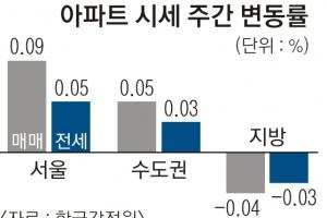 서울 아파트값 3주 연속 상승세