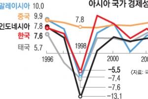 [외환위기 20년] 경상흑자 회복했지만… 후퇴하는 경제 역동성