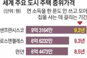 서울 평균 집값 도쿄보다 1억 비싸…마련기간도 두 배