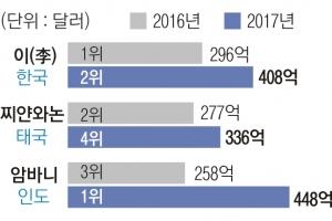 삼성家, 亞 최고 갑부 패밀리 2위