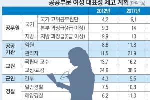 2022년 女 고위공무원 10%…유리천장 뚫어 경쟁력 높인다