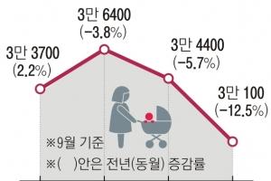9월 출생아 3만명 역대 최저… 올 40만명 밑돌 듯